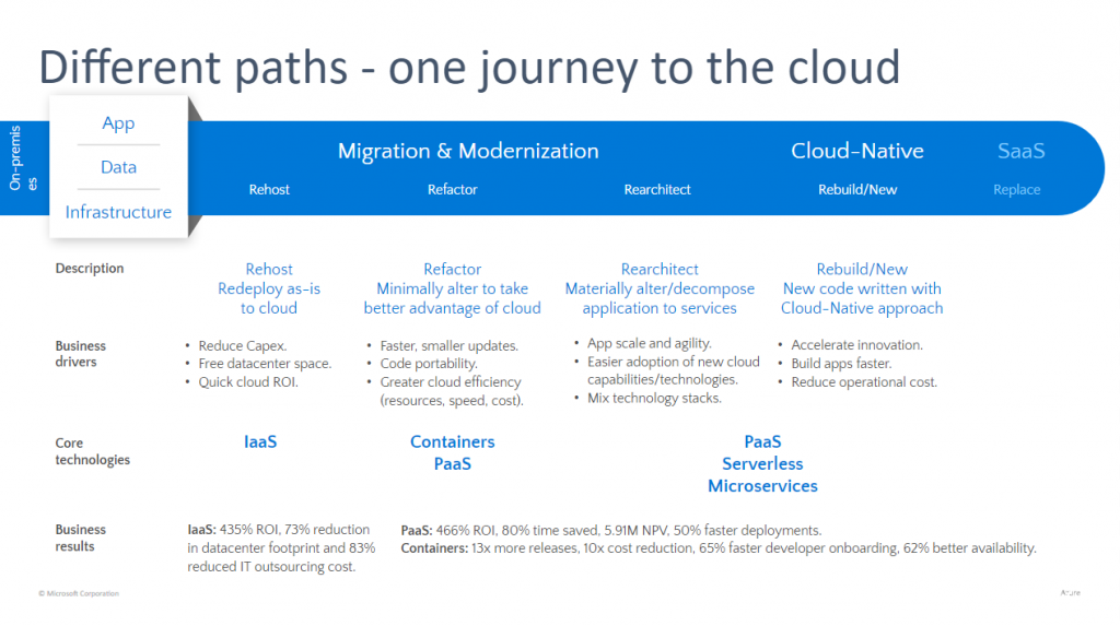application modernization strategies for the cloud
